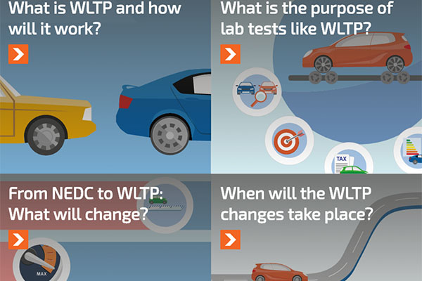 The Worldwide Harmonised Light Vehicle Test Procedure (WLTP) - Special report: Part two